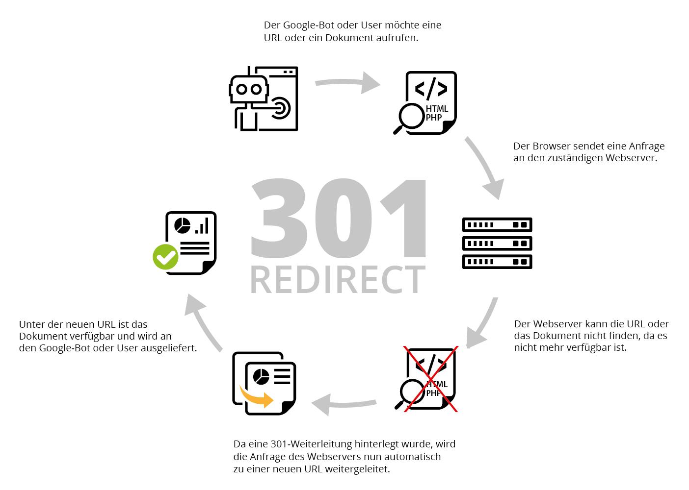 301 Redirect: Technischer Ablauf einer 301-Weiterleitung