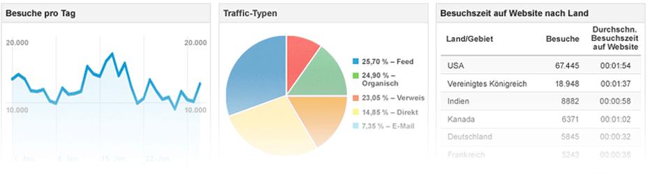 Google Analytics (Top10 SEO-Tool)