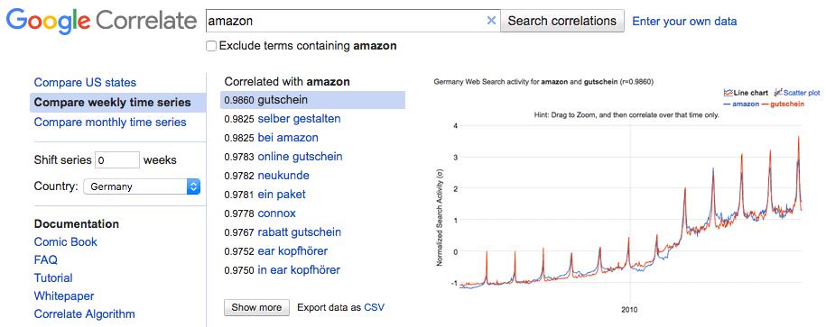 Google Correlate Keyword Korrelationen