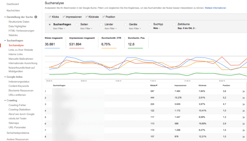 Google Search Console (ehemals Google Webmaster Tools)