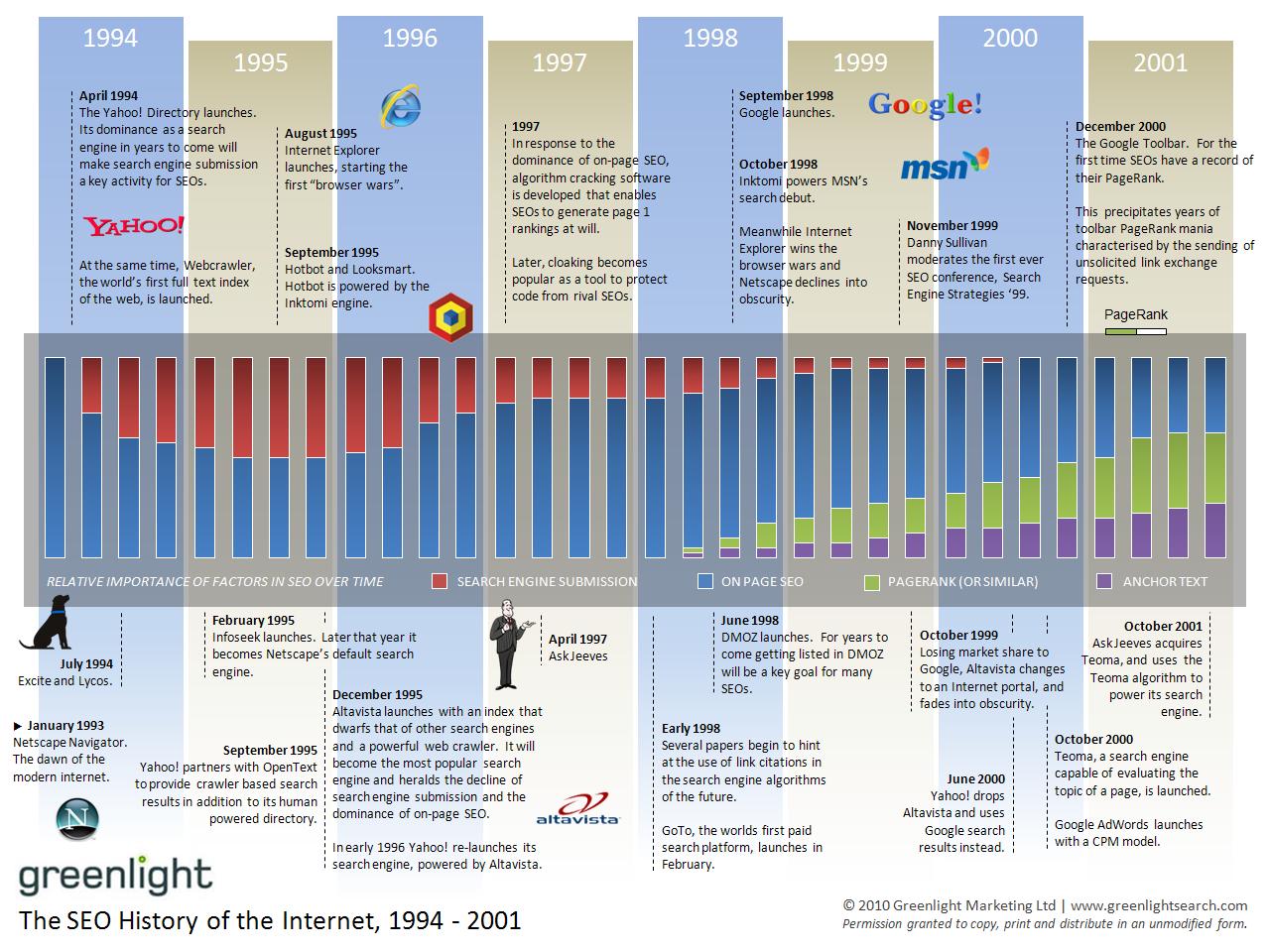 Die Geschichte der Suchmaschinenoptimierung 1994-2001