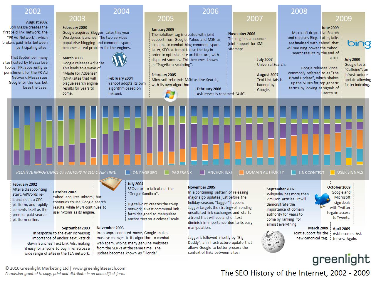 Die Geschichte der Suchmaschinenoptimierung 2002 - 2009