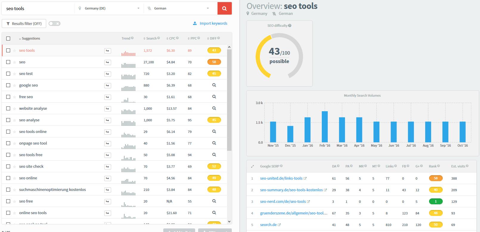 kwfinder Keyword Analyse