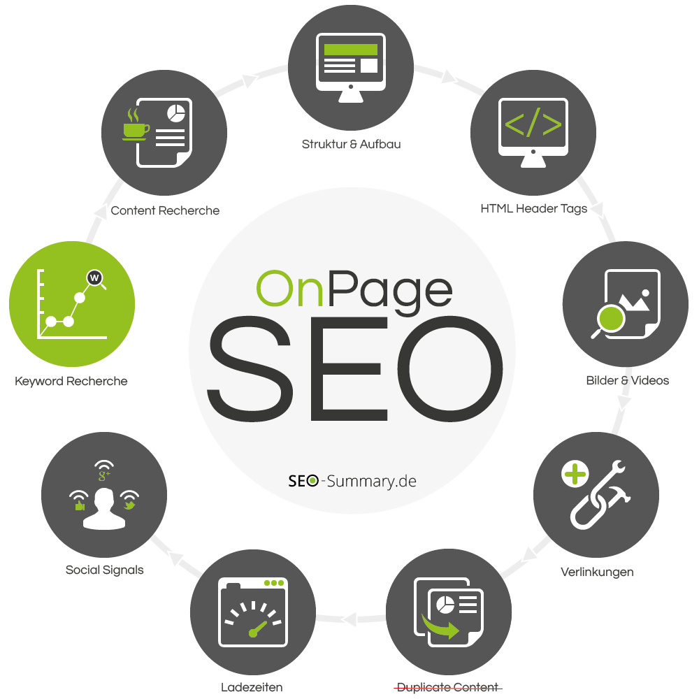 SEO OnPage Optimierung - 9 Schritte zum Erfolg