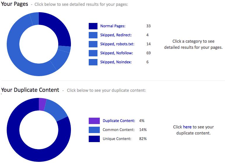 Siteliner: Toll zum Auffinden von internem Duplicate Content