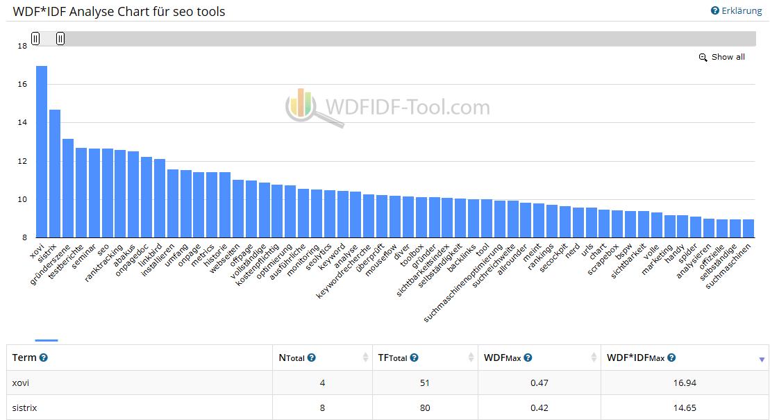 WDF*IDF Analyse Tool: WDF*IDF Analyse erstellen und Webseite analysieren