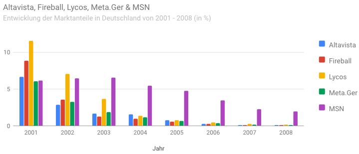 Suchmaschinen Marktanteile: Altavista, Fireball, Lycos, Meta.Ger, MSN